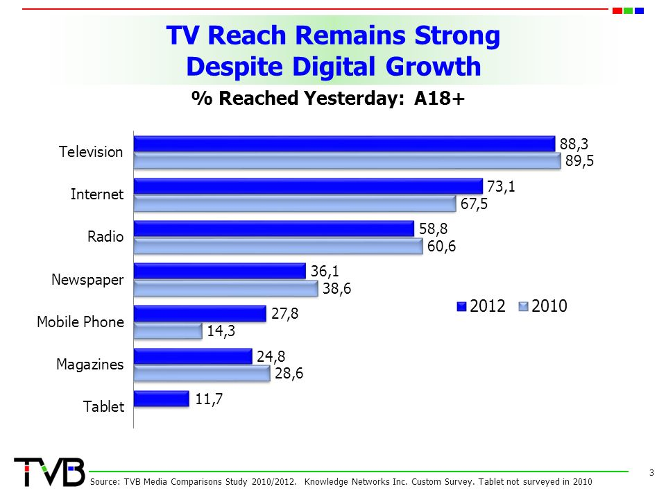 TV Reach Remains Strong Despite Digital Growth