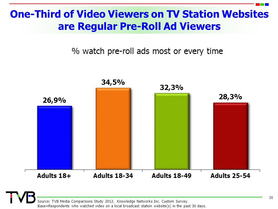 % watch pre-roll ads most or every time