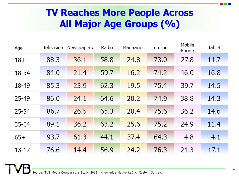 TV Reaches More People Across All Major Age Groups (%)