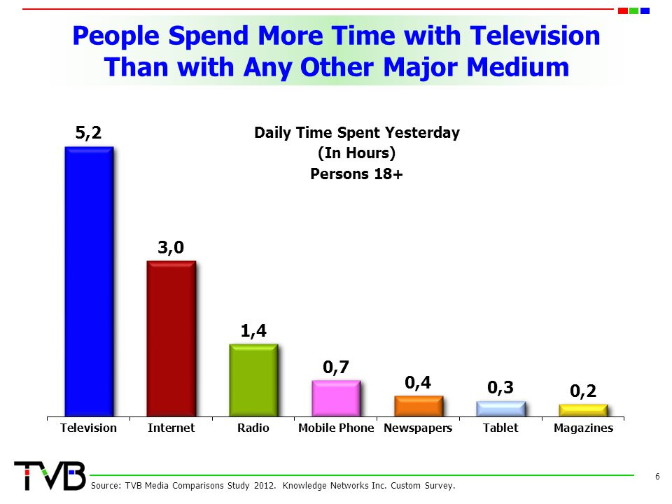 People Spend More Time with Television Than with Any Other Major Medium
