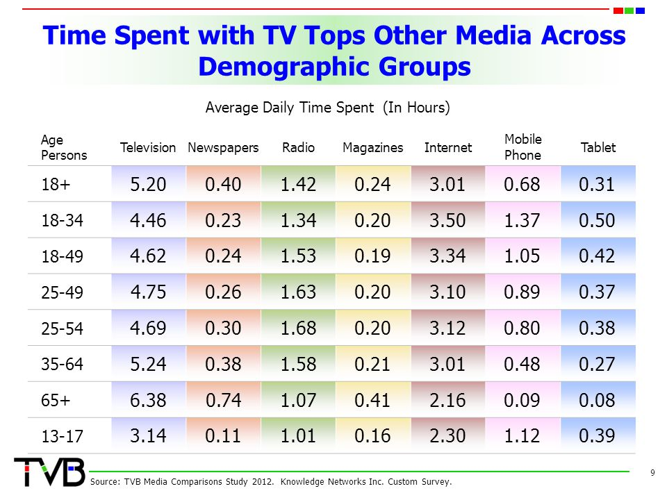 Time Spent with TV Tops Other Media Across Demographic Groups