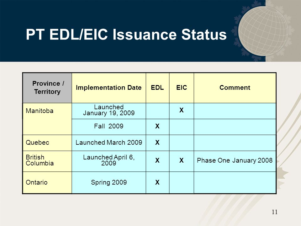 PT EDL/EIC Issuance Status