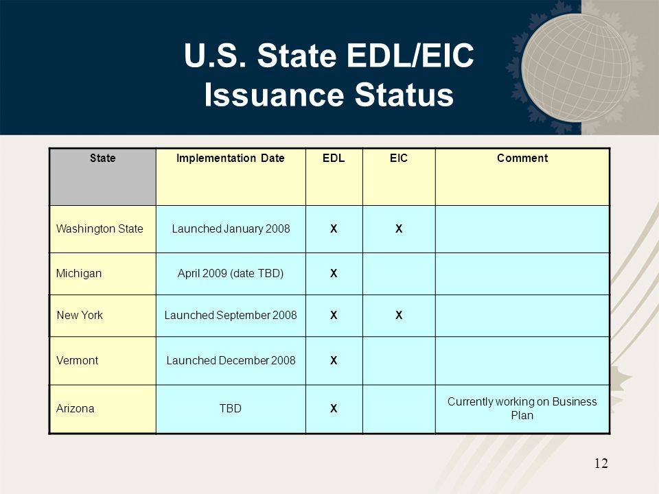 U.S. State EDL/EIC Issuance Status