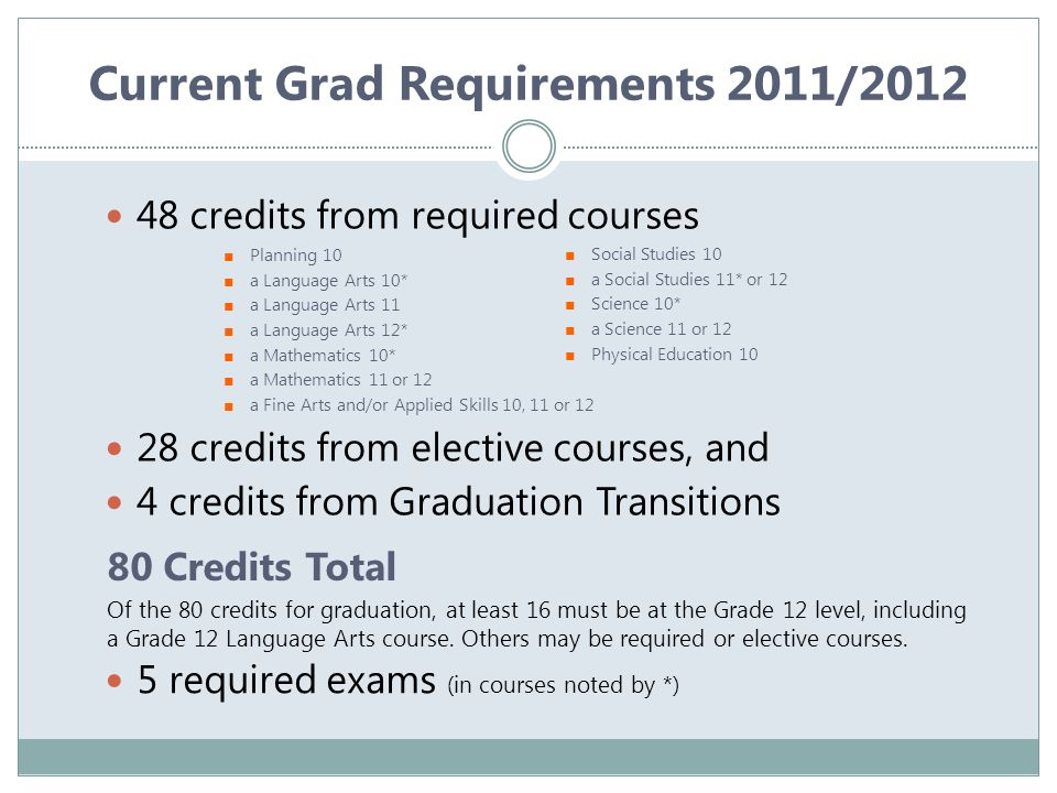 Current Grad Requirements 2011/2012