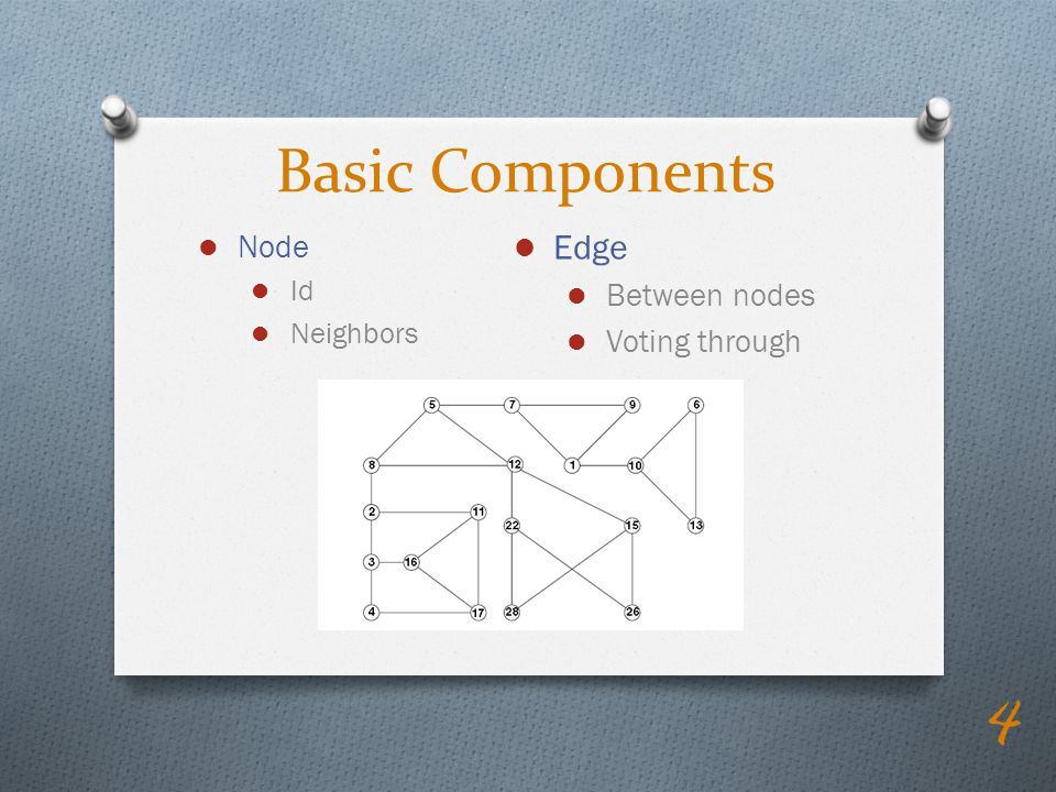 Basic Components Node Id Neighbors Edge Between nodes Voting through