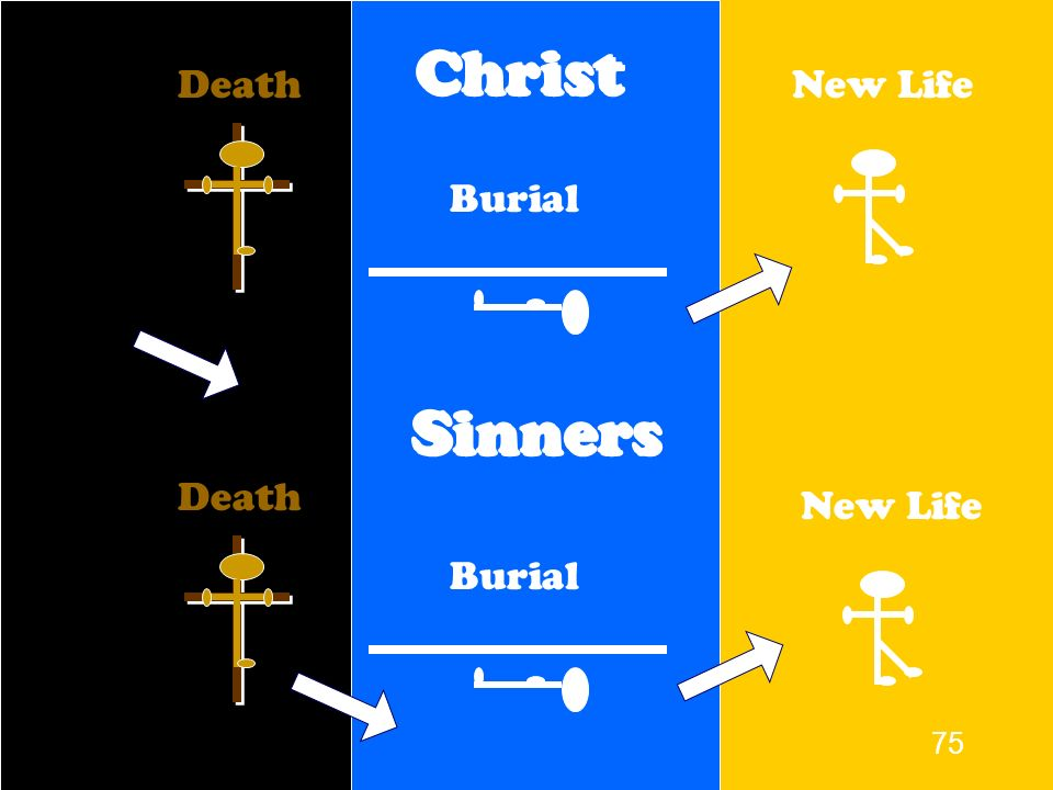 Christ Death New Life Burial Sinners Death New Life Burial