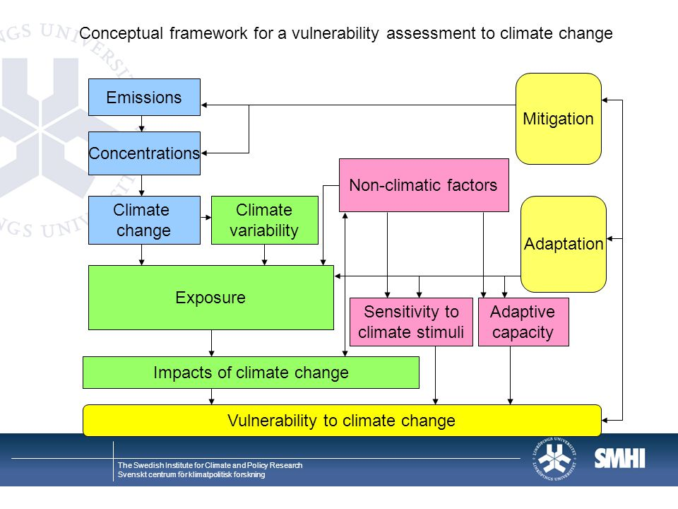 Conceptual framework for a vulnerability assessment to climate change