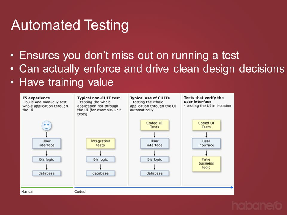 Automated Testing Ensures you don't miss out on running a test