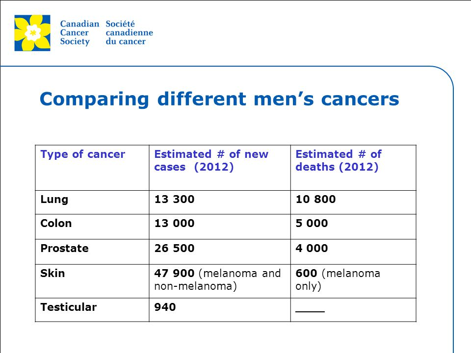 Comparing different men's cancers