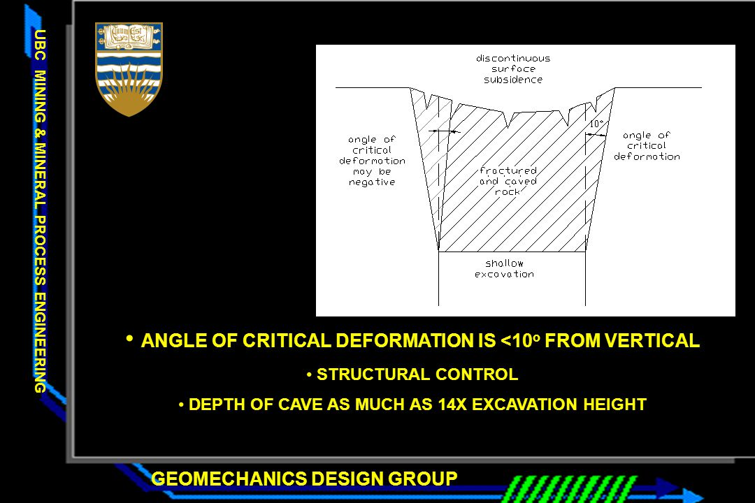 ANGLE OF CRITICAL DEFORMATION IS <10o FROM VERTICAL
