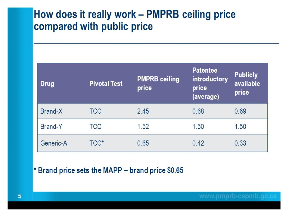 How does it really work – PMPRB ceiling price compared with public price ________________________________________________ * Brand price sets the MAPP – brand price $0.65