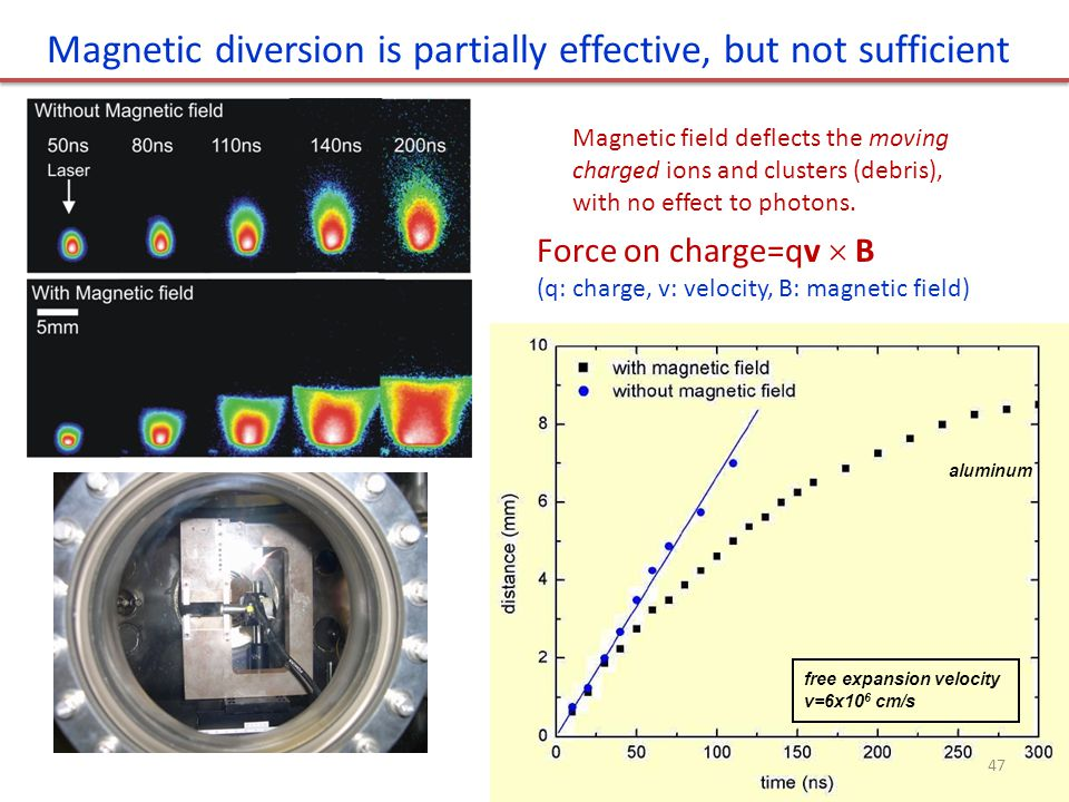 Magnetic diversion is partially effective, but not sufficient