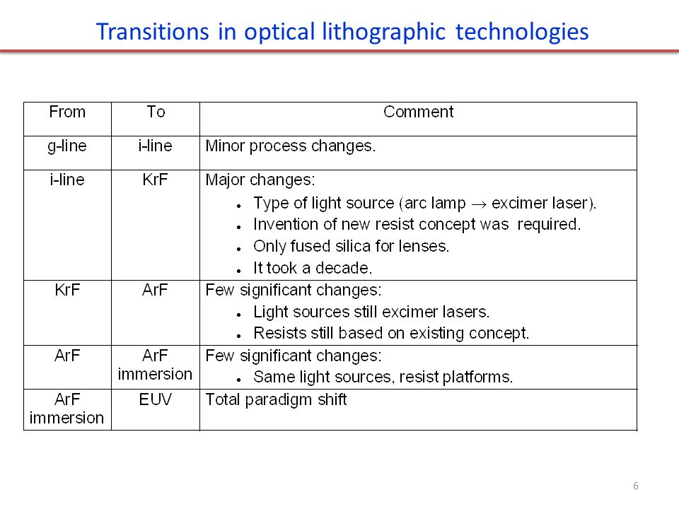 Transitions in optical lithographic technologies