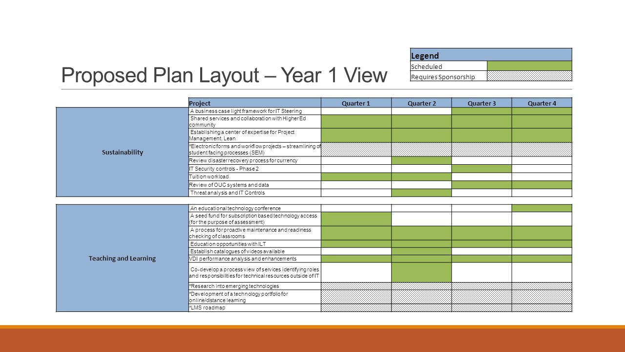 Proposed Plan Layout – Year 1 View