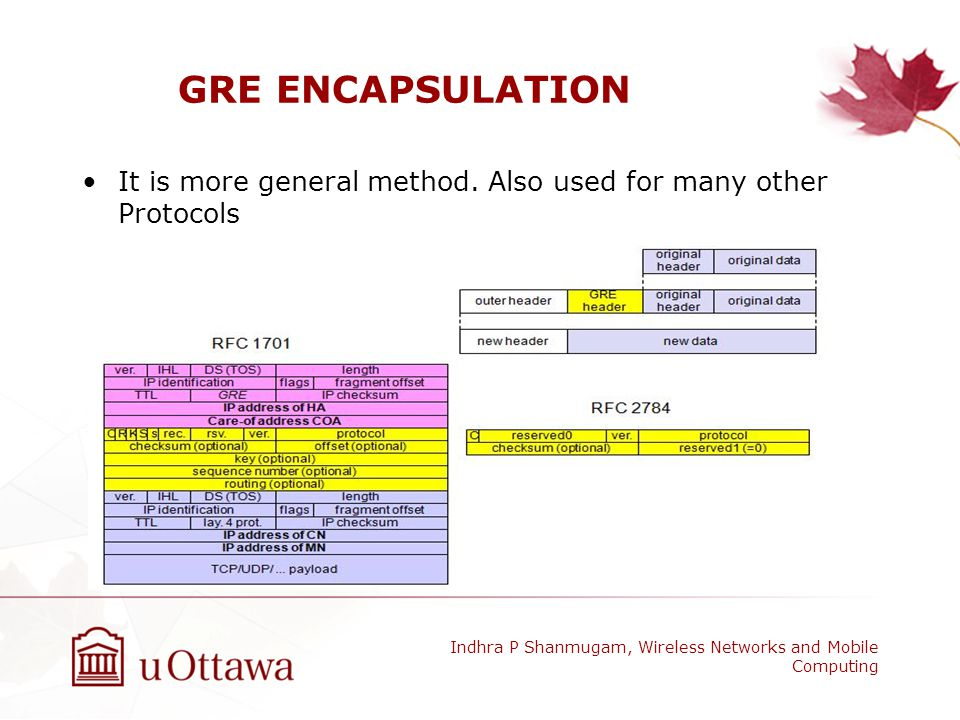 GRE ENCAPSULATION It is more general method. Also used for many other Protocols.