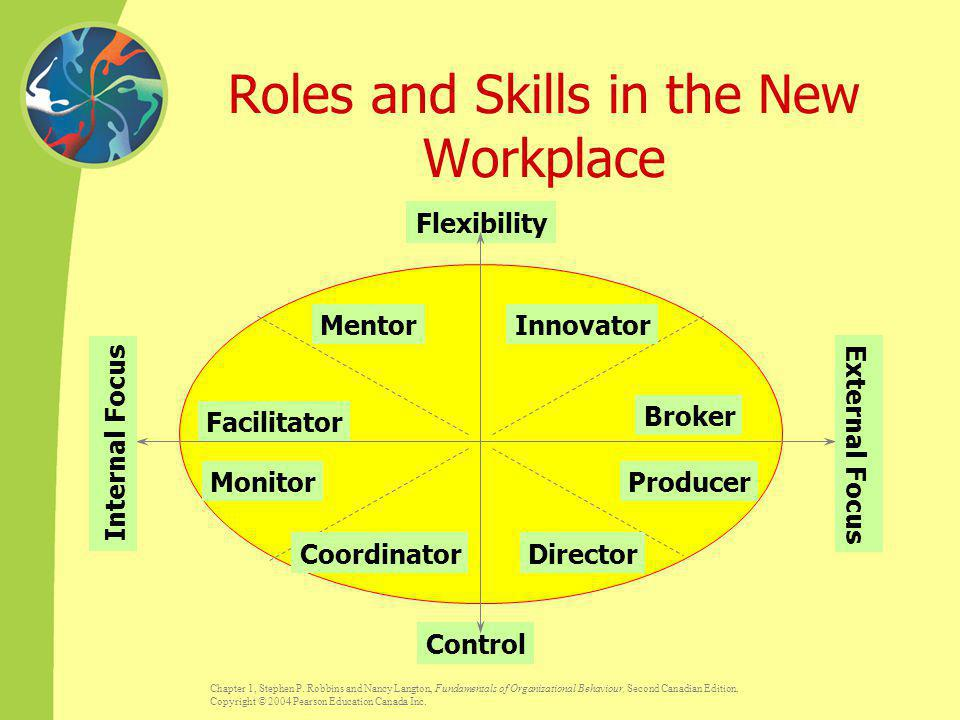 Roles and Skills in the New Workplace