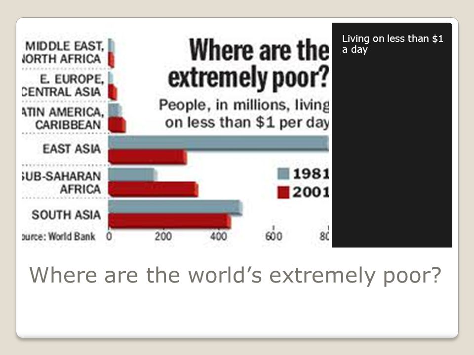 Where are the world's extremely poor