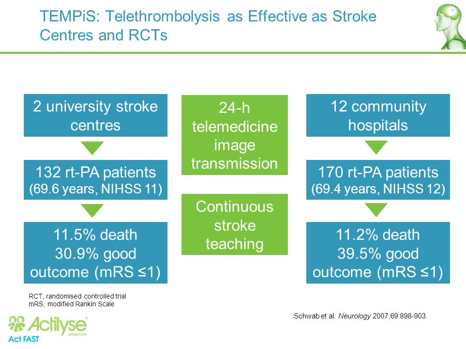 TEMPiS: Telethrombolysis as Effective as Stroke Centres and RCTs