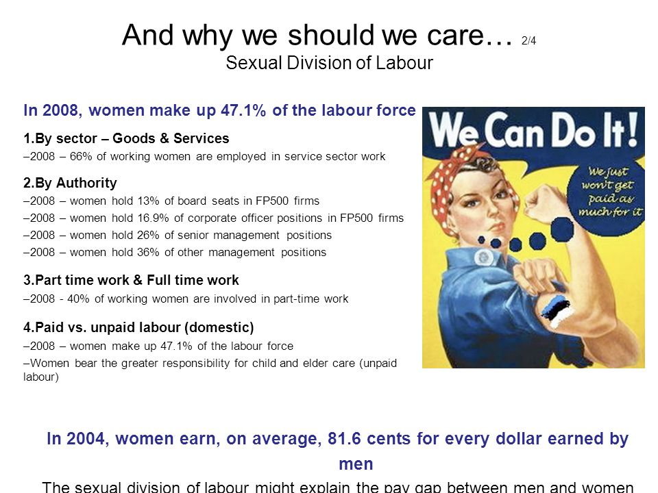 And why we should we care… 2/4 Sexual Division of Labour
