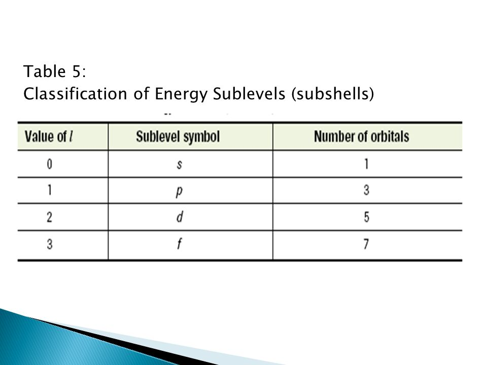 Table 5: Classification of Energy Sublevels (subshells)