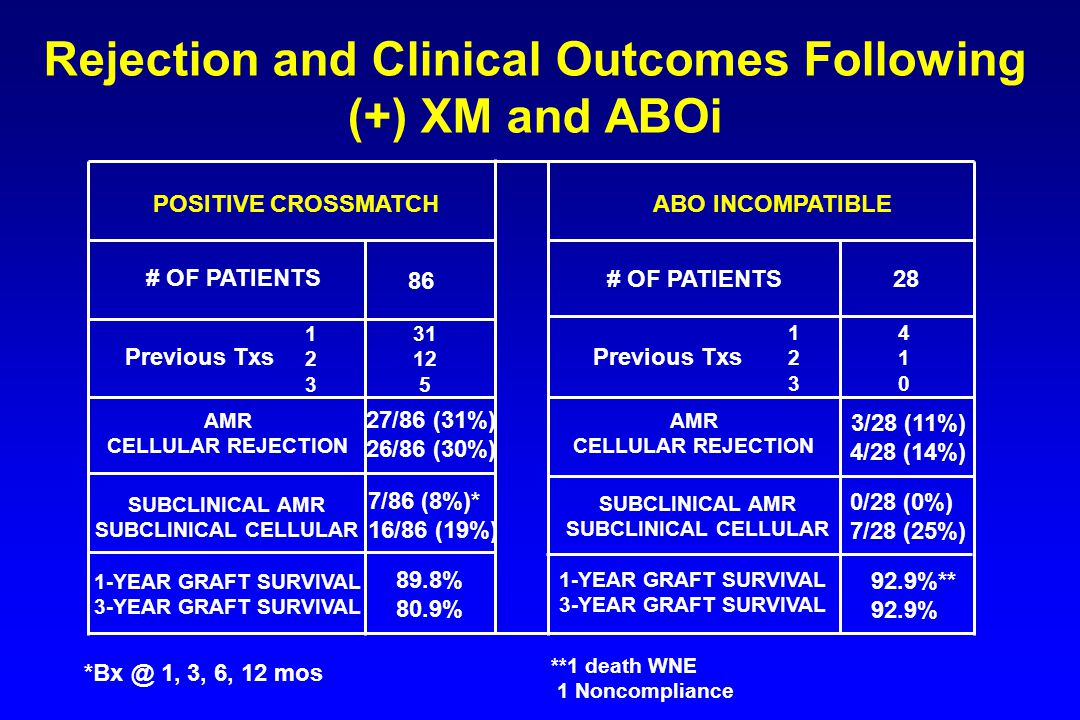 Rejection and Clinical Outcomes Following (+) XM and ABOi