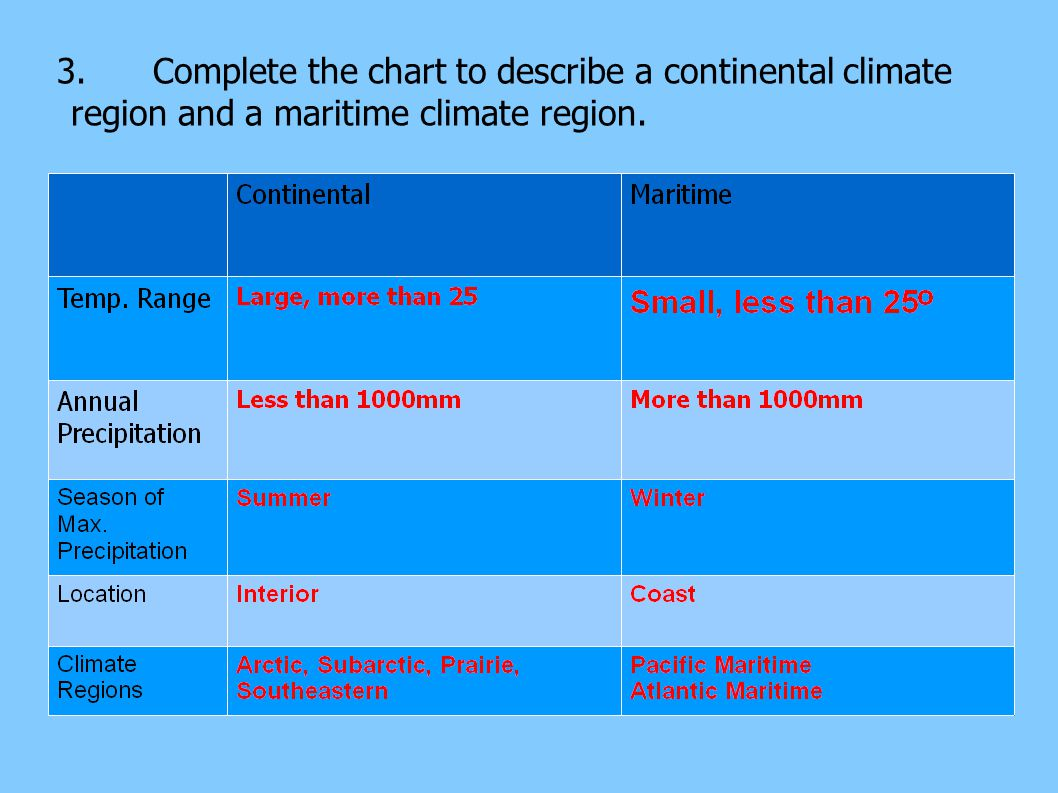 3. Complete the chart to describe a continental climate region and a maritime climate region.