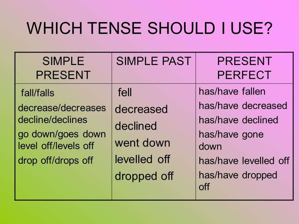 WHICH TENSE SHOULD I USE