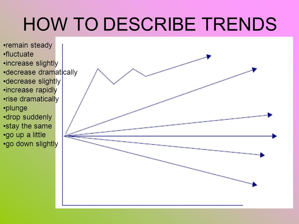 HOW TO DESCRIBE TRENDS remain steady fluctuate increase slightly