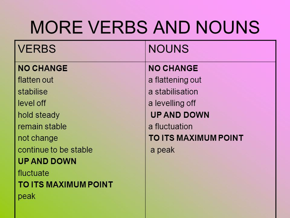 MORE VERBS AND NOUNS VERBS NOUNS NO CHANGE flatten out stabilise