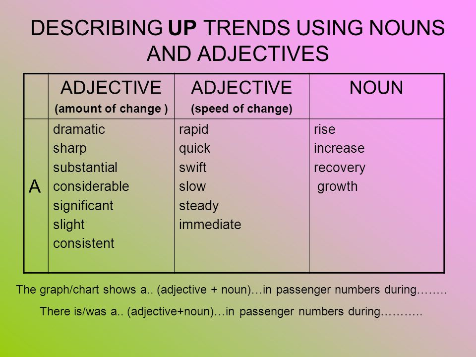 DESCRIBING UP TRENDS USING NOUNS AND ADJECTIVES
