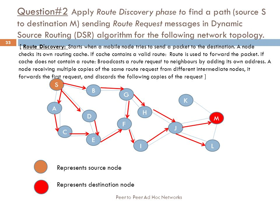 Question#2 Apply Route Discovery phase to find a path (source S to destination M) sending Route Request messages in Dynamic Source Routing (DSR) algorithm for the following network topology.