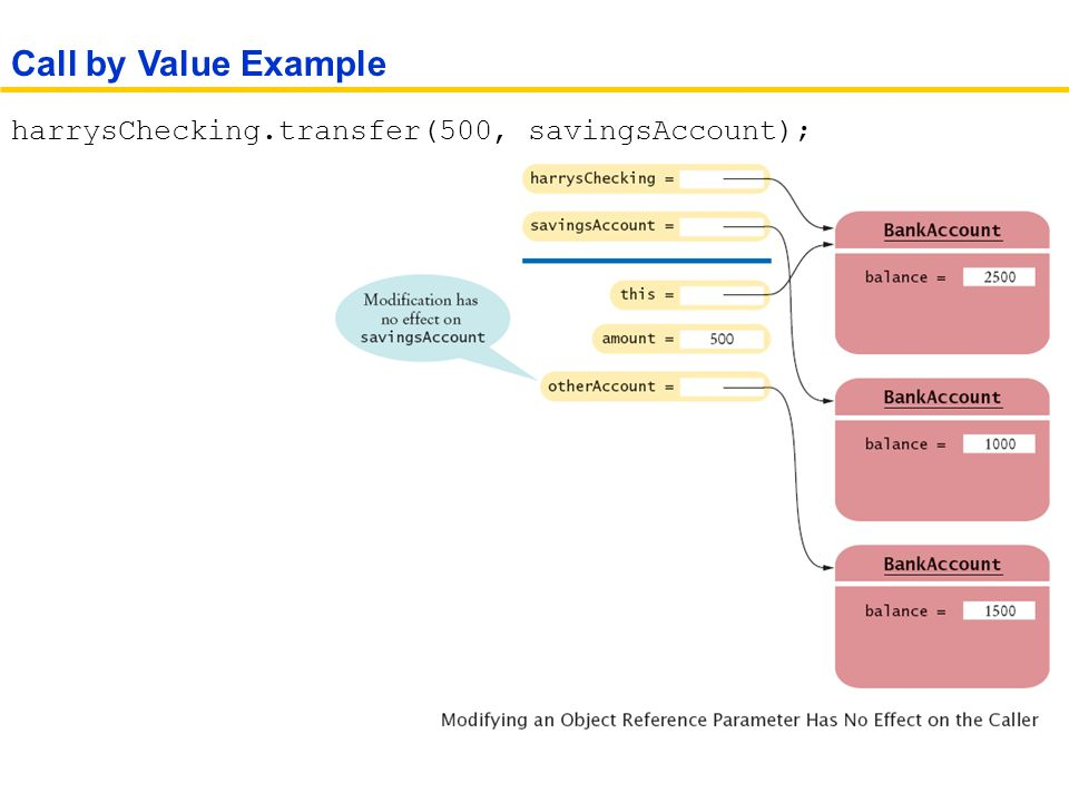 Call by Value Example harrysChecking.transfer(500, savingsAccount);
