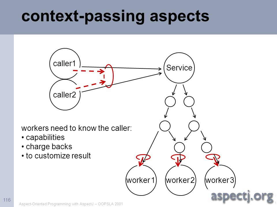 context-passing aspects