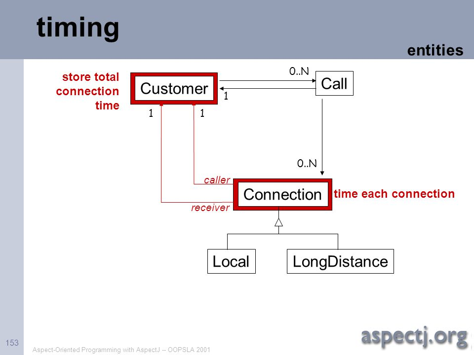 timing entities Call Customer Connection Local LongDistance