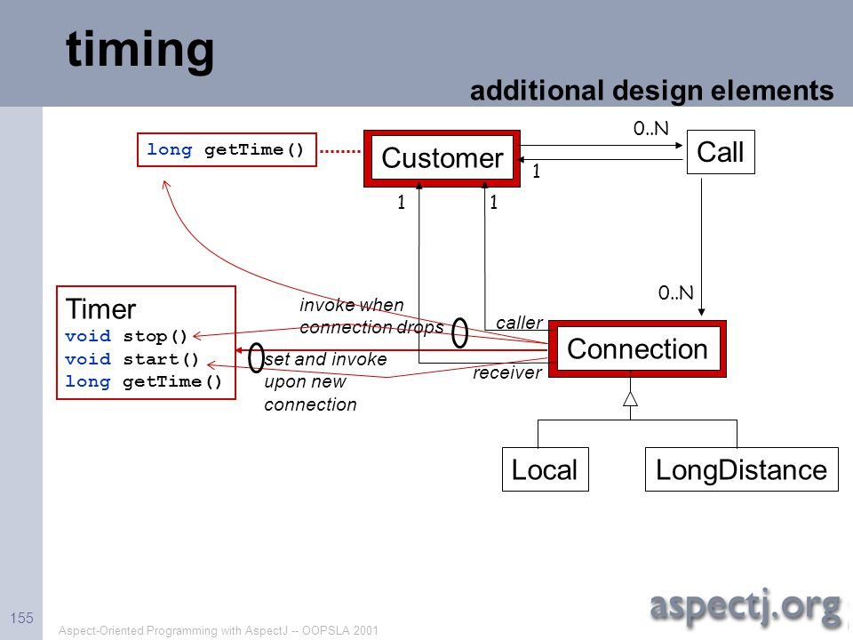 timing additional design elements Call Customer Timer Connection Local