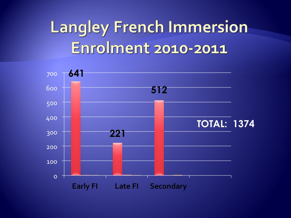 Langley French Immersion Enrolment 2010-2011