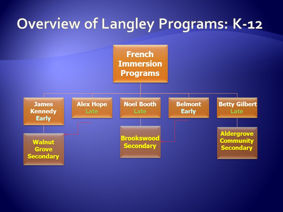 Overview of Langley Programs: K-12