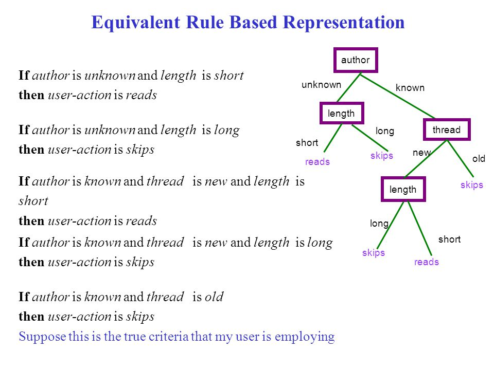 Equivalent Rule Based Representation