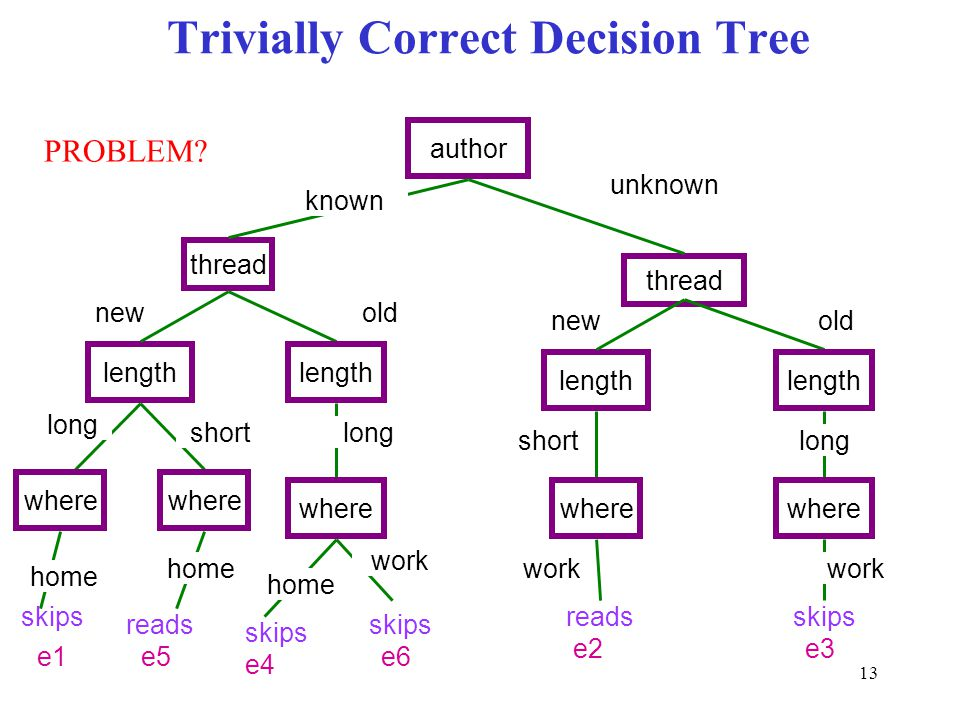 Trivially Correct Decision Tree