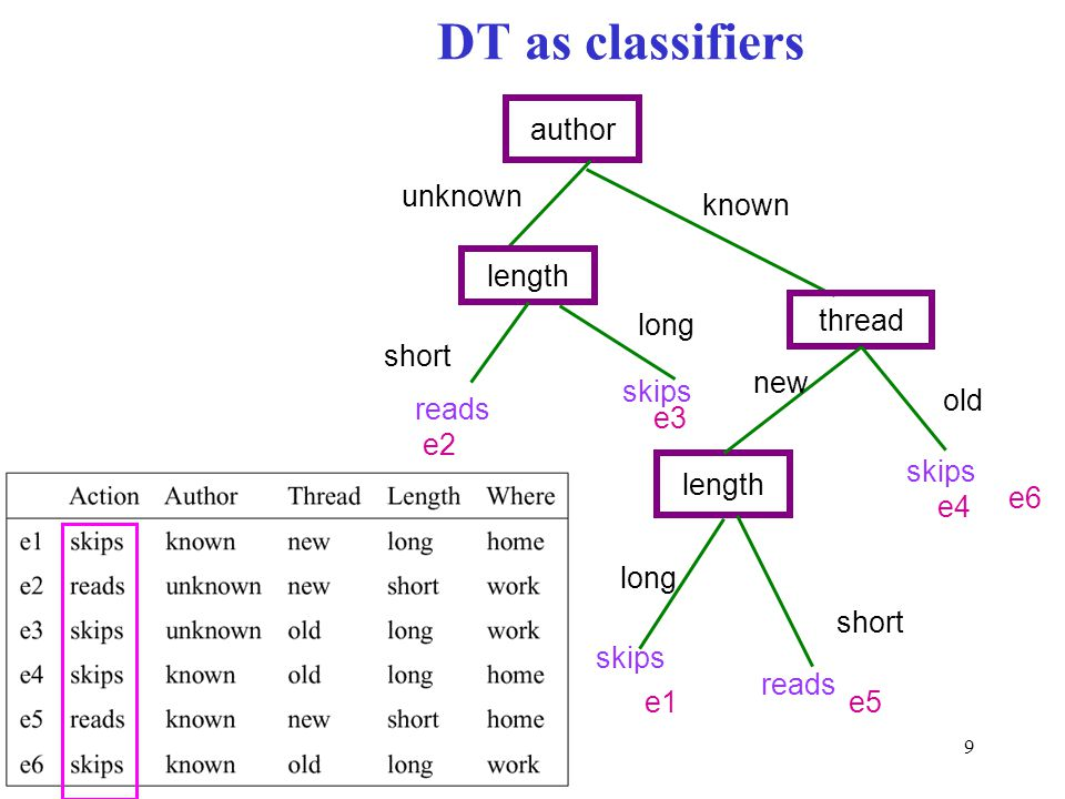 DT as classifiers author unknown known length thread long short new