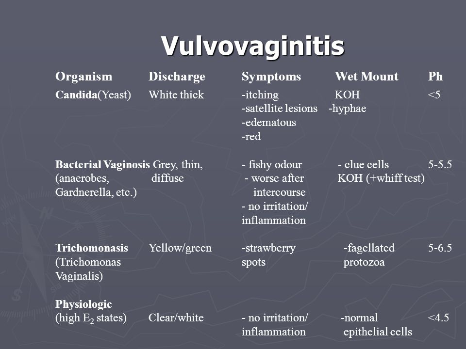 Vulvovaginitis Organism Discharge Symptoms Wet Mount Ph