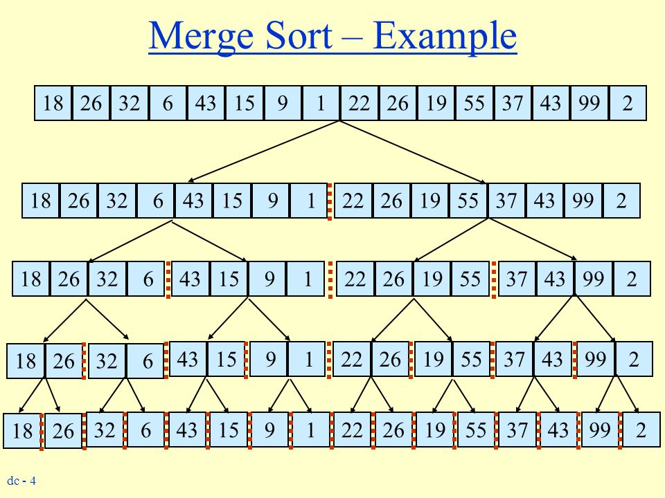 Merge Sort – Example 18. 26. 32. 6. 43. 15. 9. 1. 22. 26. 19. 55. 37. 43. 99. 2. 18.