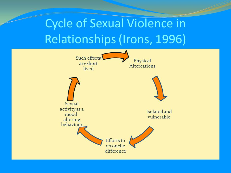 Cycle of Sexual Violence in Relationships (Irons, 1996)