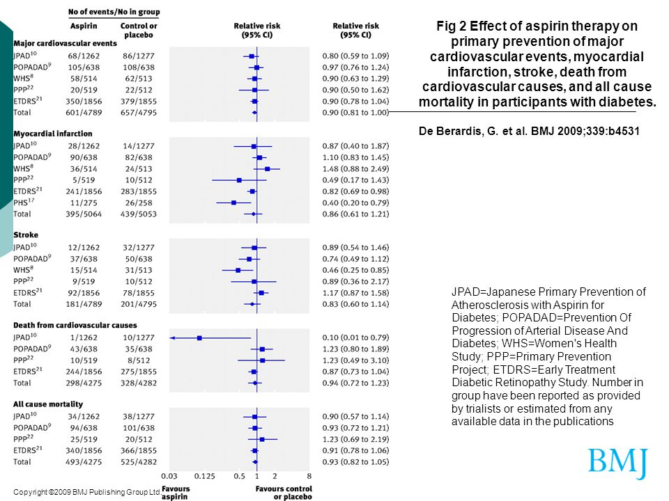 Fig 2 Effect of aspirin therapy on primary prevention of major cardiovascular events, myocardial infarction, stroke, death from cardiovascular causes, and all cause mortality in participants with diabetes.