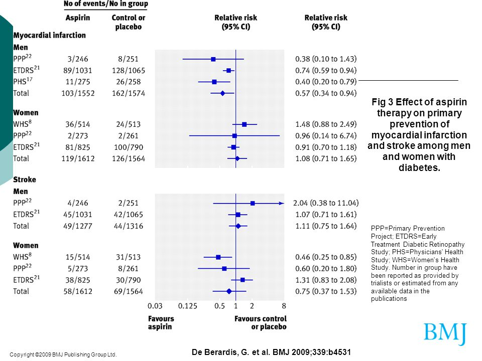 Fig 3 Effect of aspirin therapy on primary prevention of myocardial infarction and stroke among men and women with diabetes.