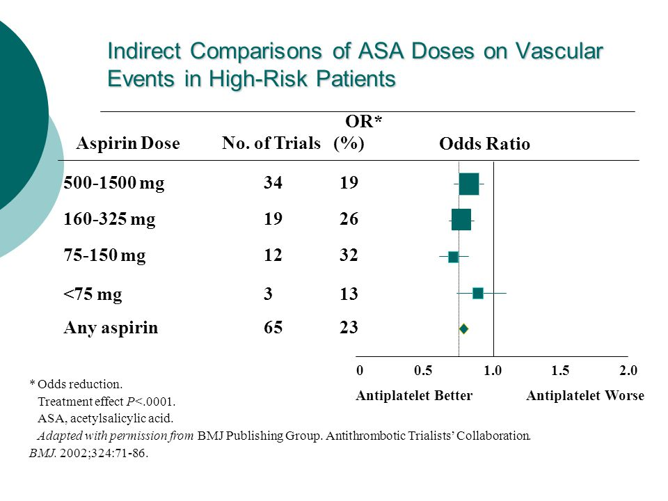 Indirect Comparisons of ASA Doses on Vascular Events in High-Risk Patients