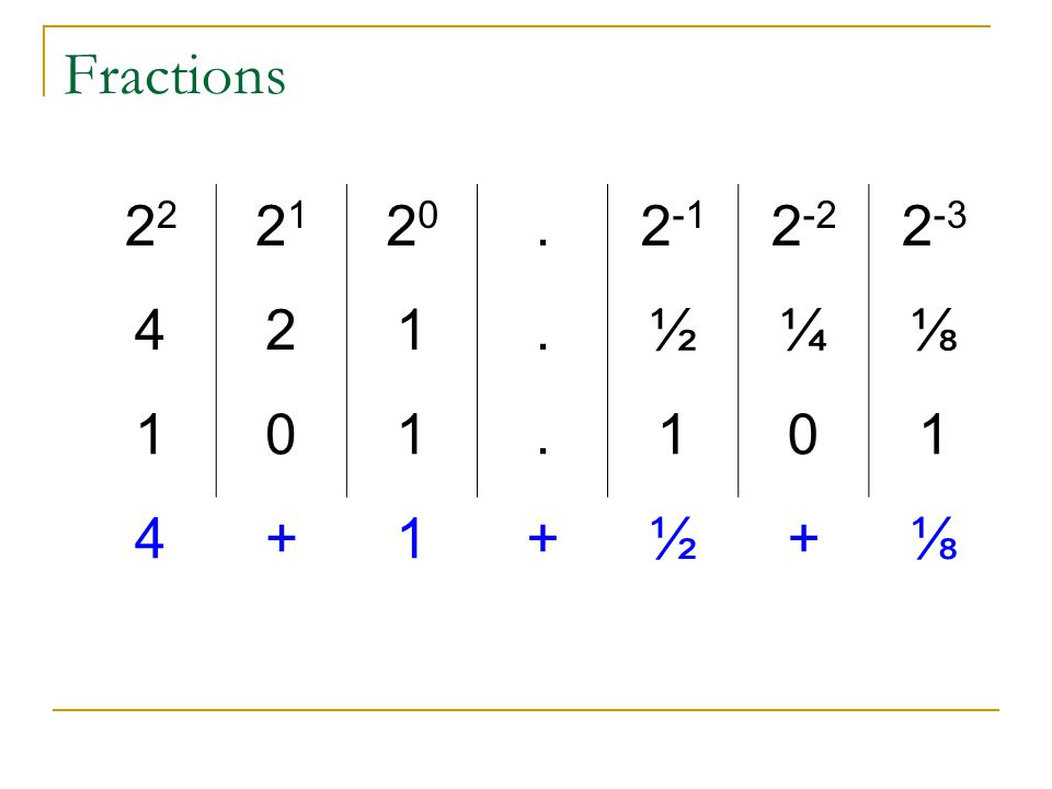 Fractions 22 21 20 . 2-1 2-2 2-3 4 2 1 ½ ¼ ⅛ +