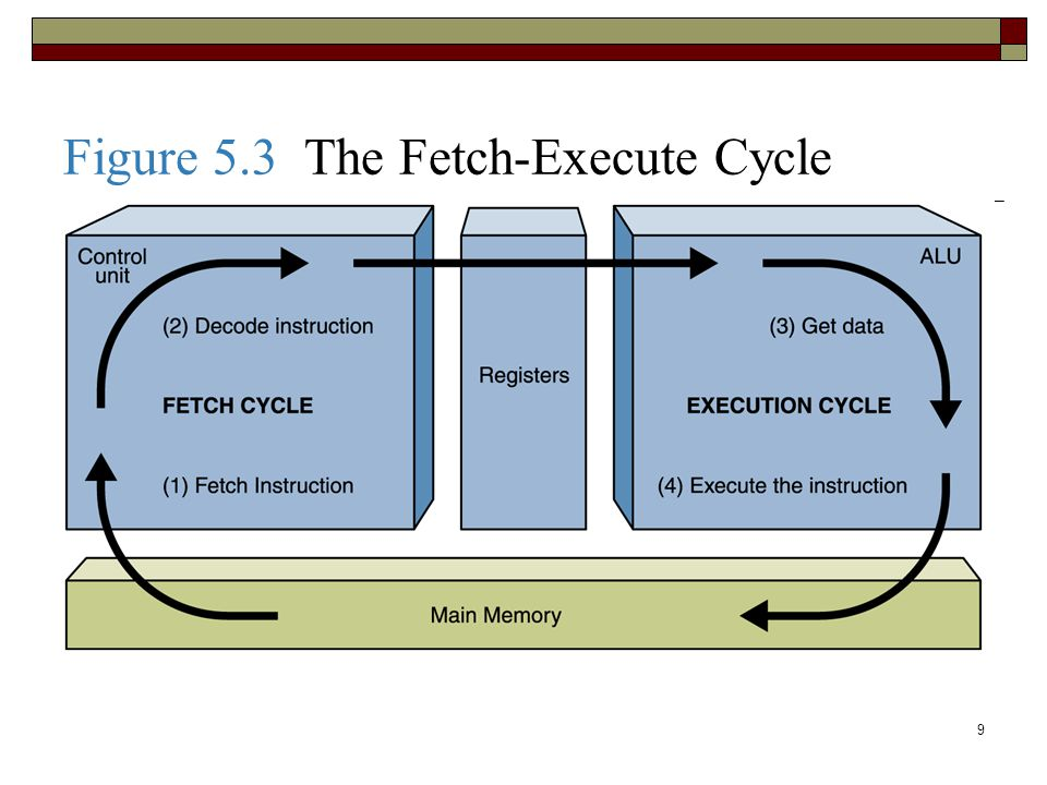 Figure 5.3 The Fetch-Execute Cycle