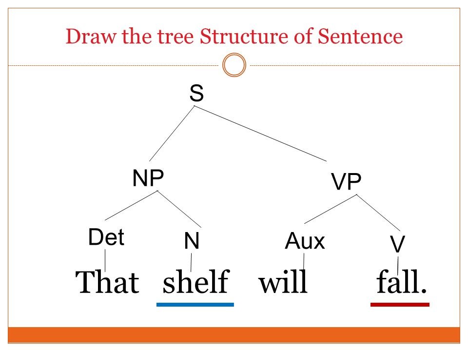 Draw the tree Structure of Sentence