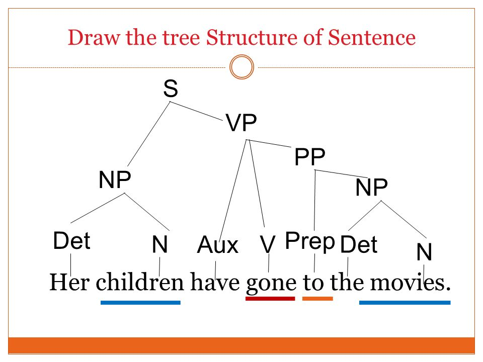 Tree Diagrams / Labelling Phrases - ppt video online download
